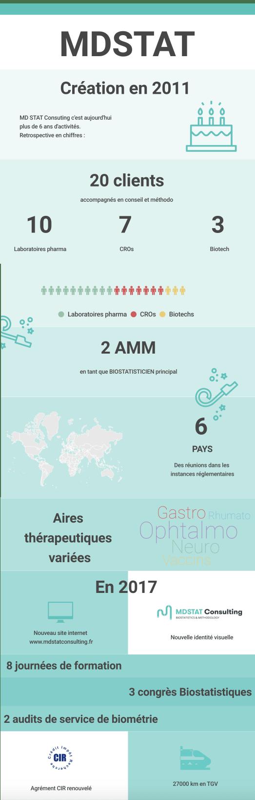 Infographie MDSTAT 2017